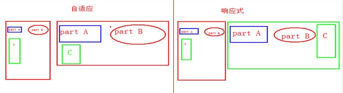 DIV+CSS自适应布局:三列布局