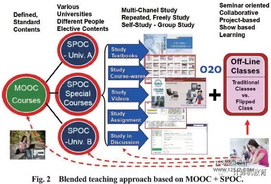 "The MOOC/SPOC Based ""1+M+N""Multi-University Collaborative Teaching"