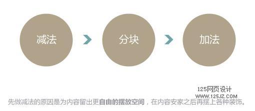 网页设计技巧:3步提升网页品质