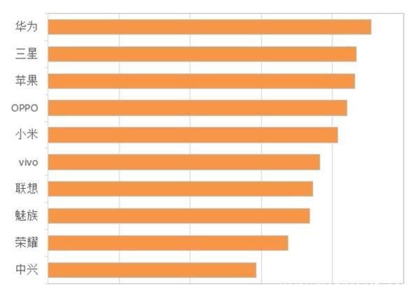 中国人挑手机最看重什么?